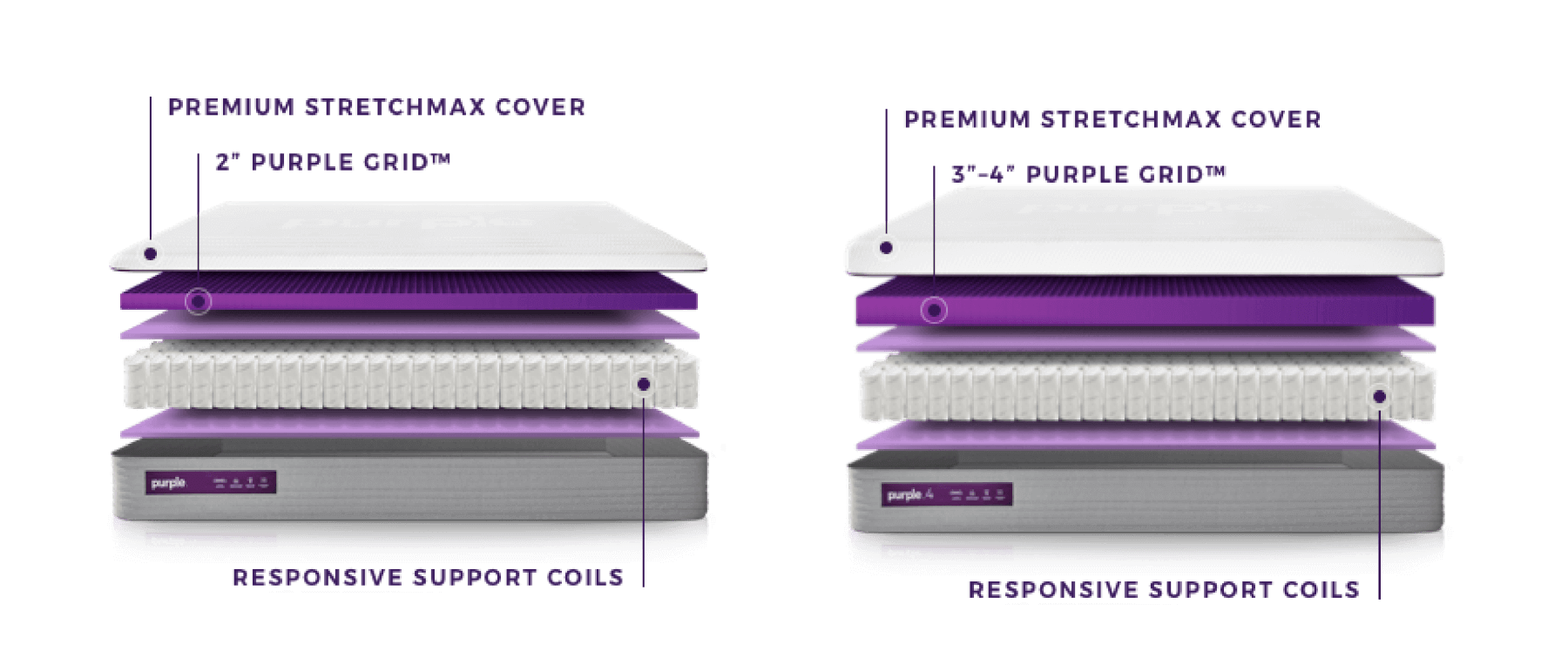 Layout of how the Purple Hybrid & Purple Hybrid Premier is built.